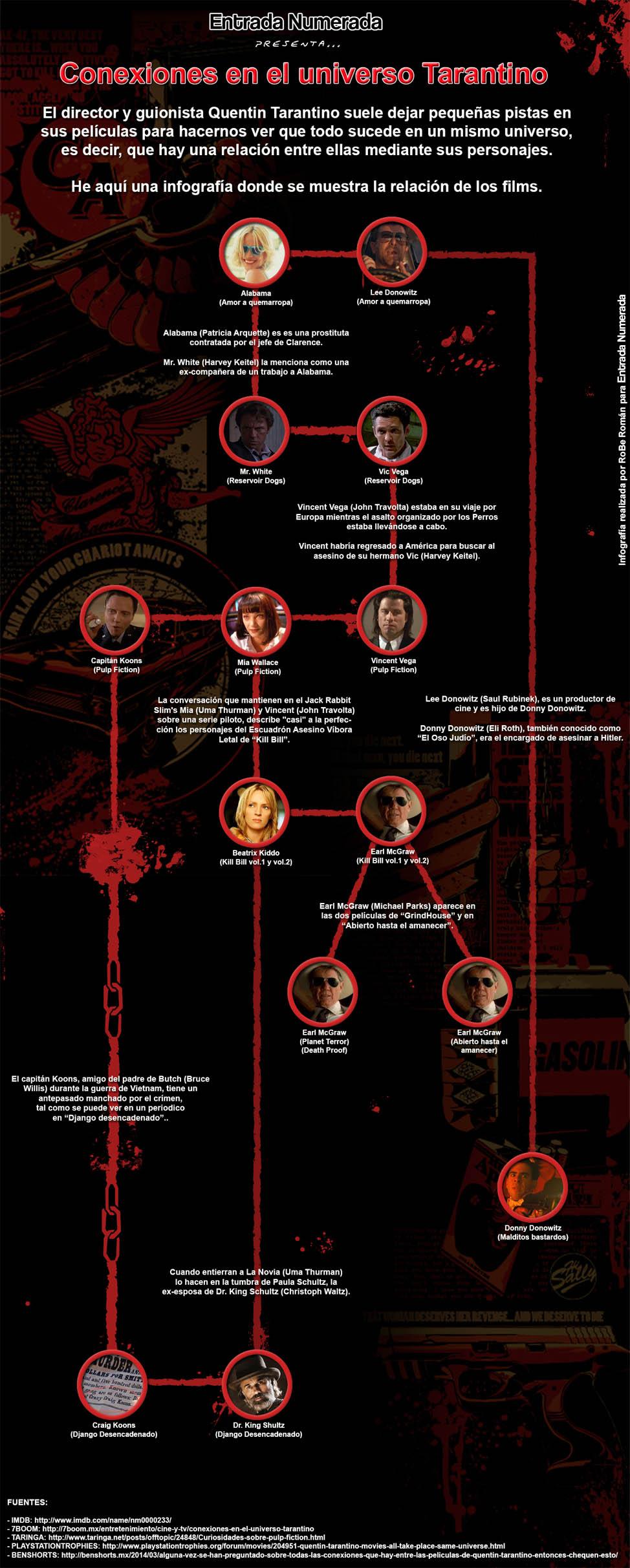 Conexiones en el universo Tarantino